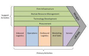 مدل تصویری زنجیره ارزش CRM